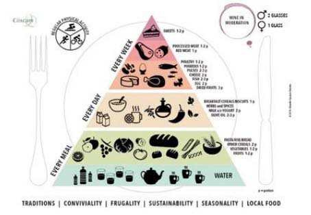 piramide alimentare CIISCAM